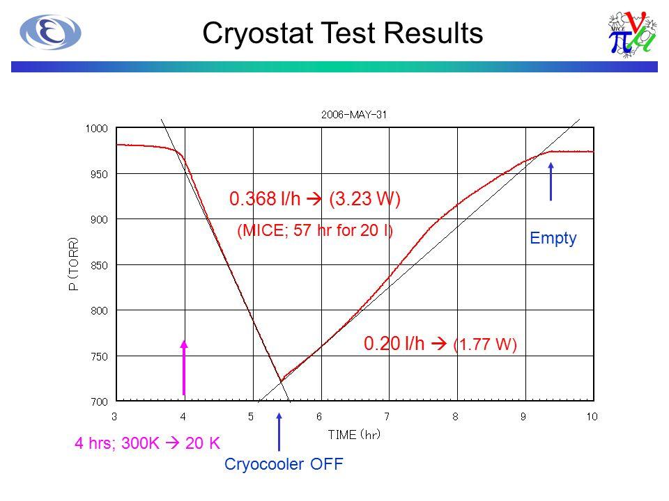 0.368 l/h  (3.23 W) (MICE; 57 hr for 20 l) 0.20 l/h  (1.77 W) Cryocooler OFF Cryostat Test Results 4 hrs; 300K  20 K Empty