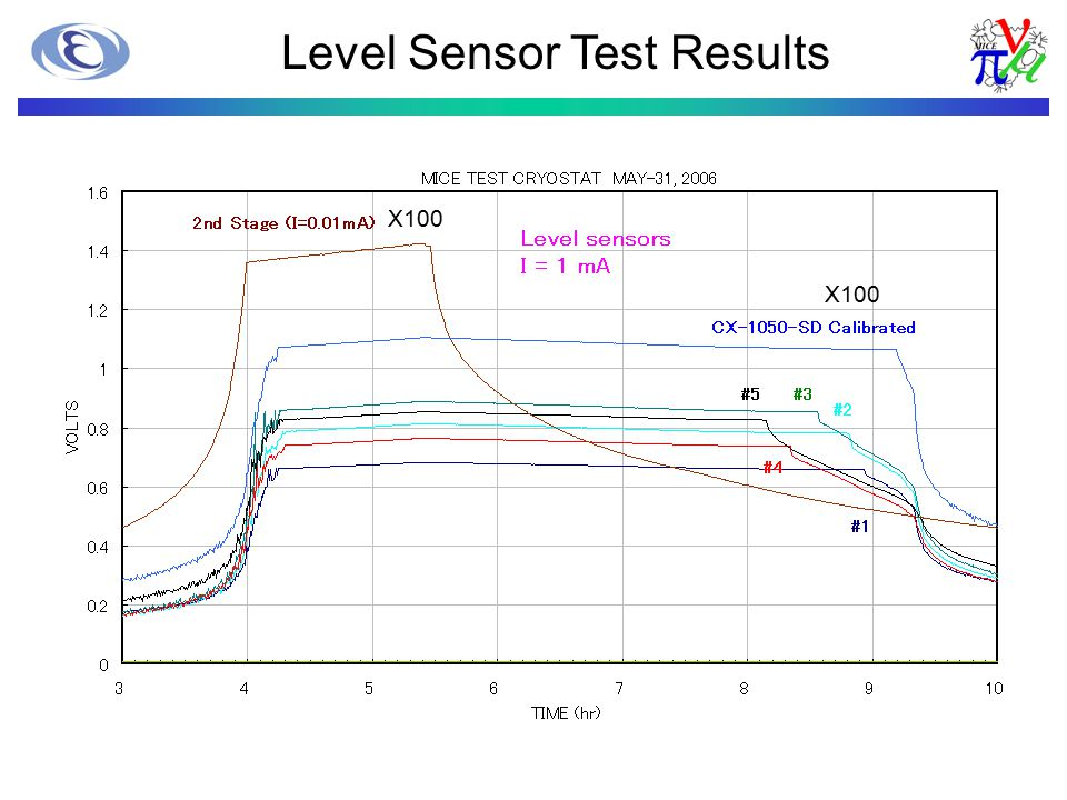 Level Sensor Test Results X100