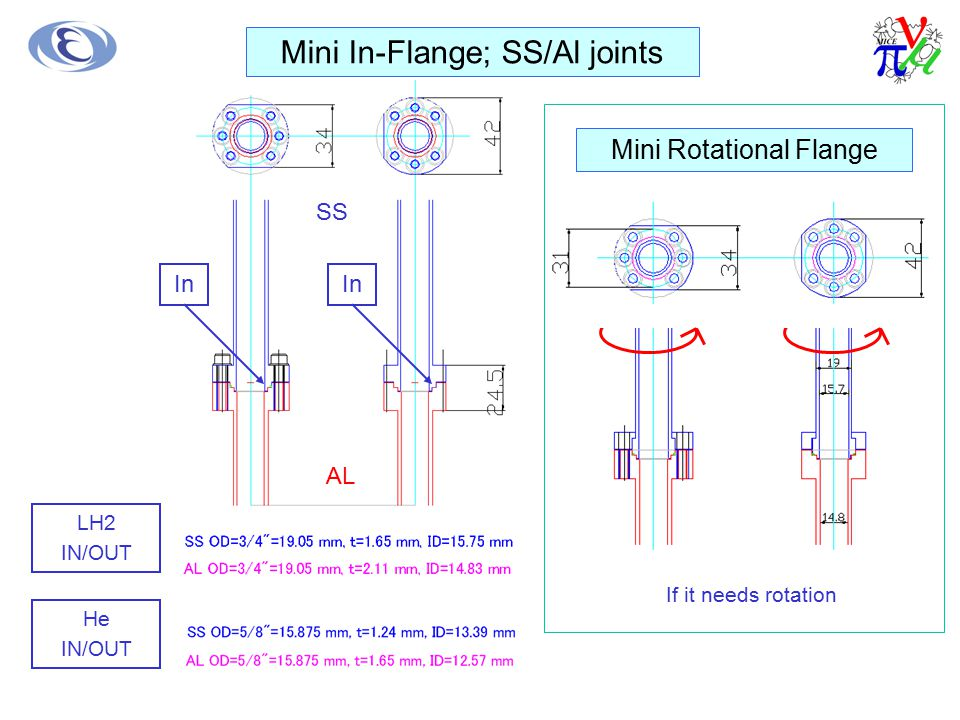 LH2 IN/OUT He IN/OUT Mini In-Flange; SS/Al joints In SS AL Mini Rotational Flange If it needs rotation