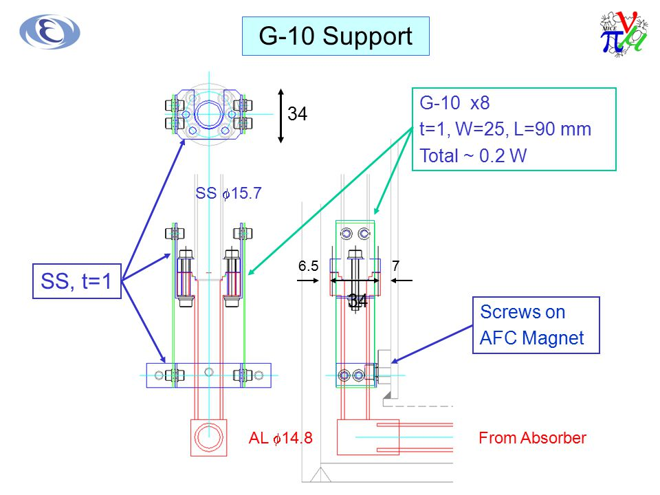 G-10 x8 t=1, W=25, L=90 mm Total ~ 0.2 W SS, t=1 Screws on AFC Magnet 76.5 34 SS  15.7 AL  14.8 34 G-10 Support From Absorber