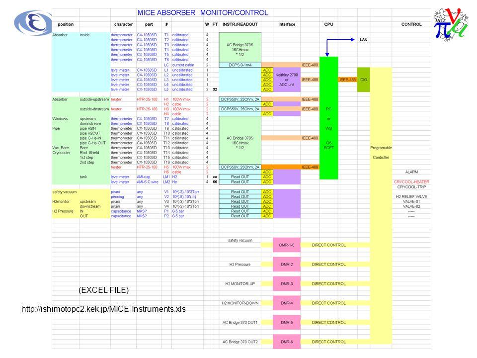 (EXCEL FILE) http://ishimotopc2.kek.jp/MICE-Instruments.xls