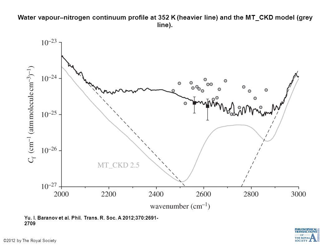 Water vapour–nitrogen continuum profile at 352 K (heavier line) and the MT_CKD model (grey line). Yu. I. Baranov et al. Phil. Trans. R. Soc. A 2012;37