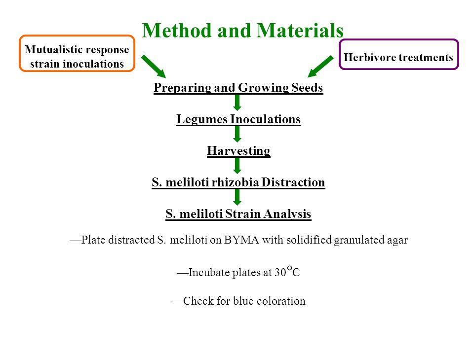 Preparing and Growing Seeds Legumes Inoculations Harvesting S.