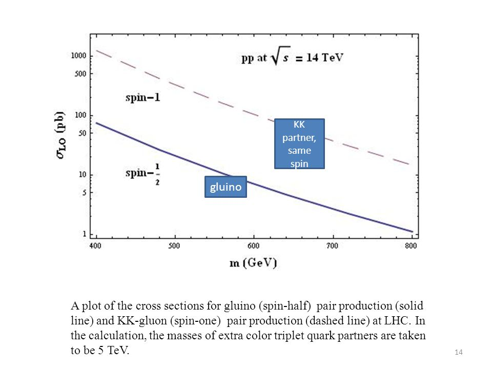 A plot of the cross sections for gluino (spin-half) pair production (solid line) and KK-gluon (spin-one) pair production (dashed line) at LHC.