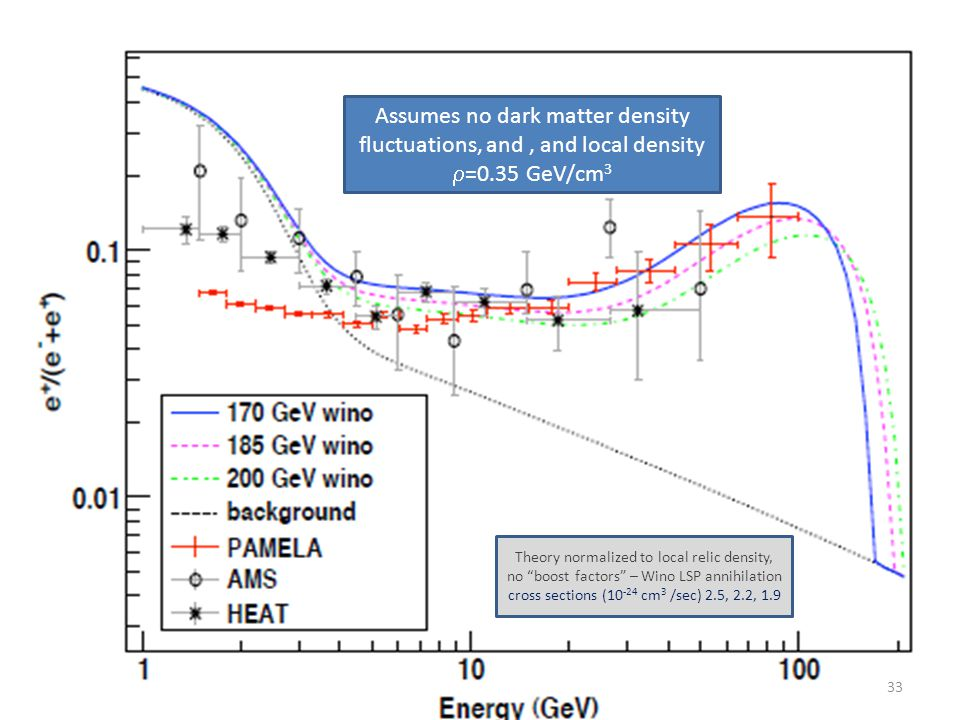 Theory normalized to local relic density, no boost factors – Wino LSP annihilation cross sections (10 -24 cm 3 /sec) 2.5, 2.2, 1.9 Assumes no dark matter density fluctuations, and, and local density  =0.35 GeV/cm 3 33