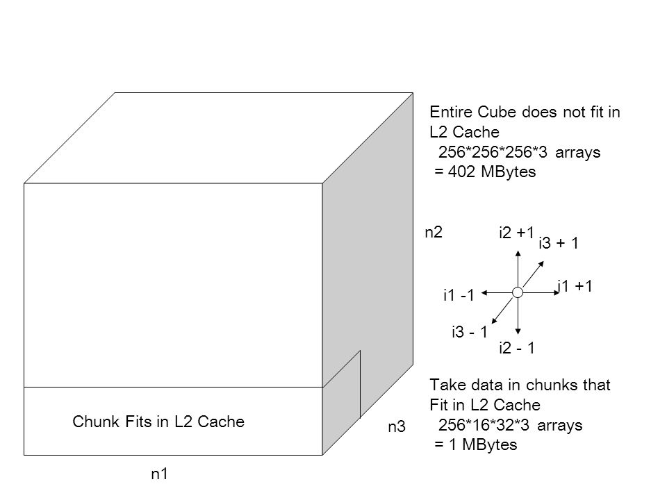 n1 n2 n3 Chunk Fits in L2 Cache i1 +1 i1 -1 i2 +1 i2 - 1 i3 + 1 i3 - 1 Entire Cube does not fit in L2 Cache 256*256*256*3 arrays = 402 MBytes Take dat