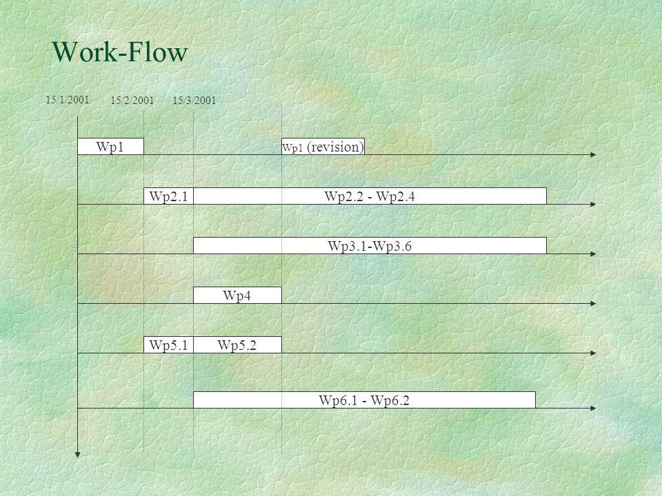 Work-Flow Wp1 Wp2.1 Wp4 Wp3.1-Wp3.6 Wp5.1 Wp6.1 - Wp6.2 Wp2.2 - Wp2.4 Wp5.2 15/1/2001 Wp1 (revision) 15/2/200115/3/2001