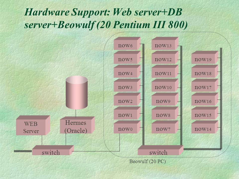 Hardware Support: Web server+DB server+Beowulf (20 Pentium III 800) Hermes (Oracle) now 0 now 1 now 2 now 3 now 7 now 8 now 9 now 10 now 4 now 5 now 6 now 11 now 12 now 13 now 14 now 15 now 16 now 17 now 18 now 19 switch WEB Server switch Beowulf (20 PC)