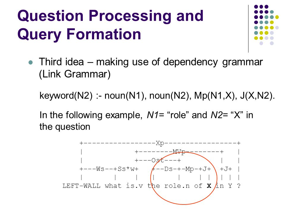 Question Processing and Query Formation Third idea – making use of dependency grammar (Link Grammar) +-----------------Xp-----------------+ | +-------