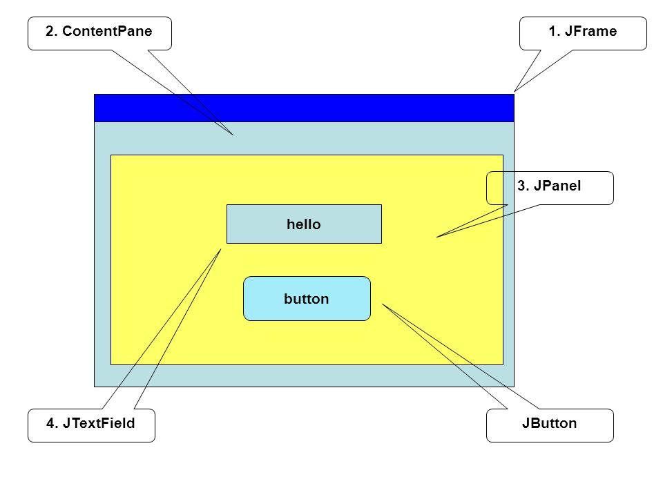 1. JFrame2. ContentPane 3. JPanel button JButton hello 4. JTextField