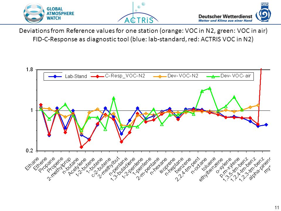 11 Deviations from Reference values for one station (orange: VOC in N2, green: VOC in air) FID-C-Response as diagnostic tool (blue: lab-standard, red: