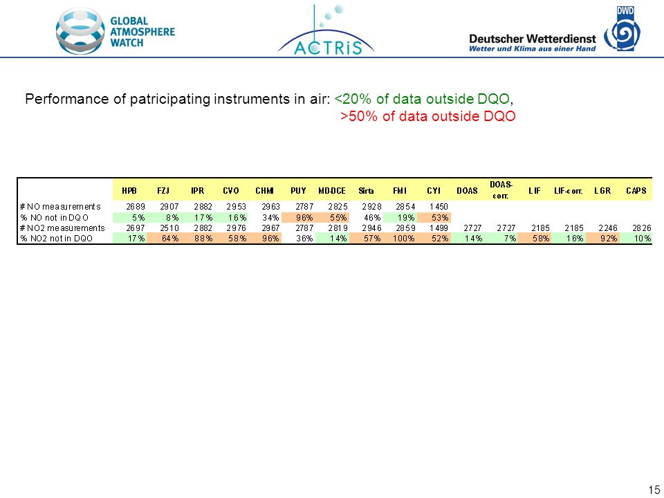15 Performance of patricipating instruments in air: <20% of data outside DQO, >50% of data outside DQO