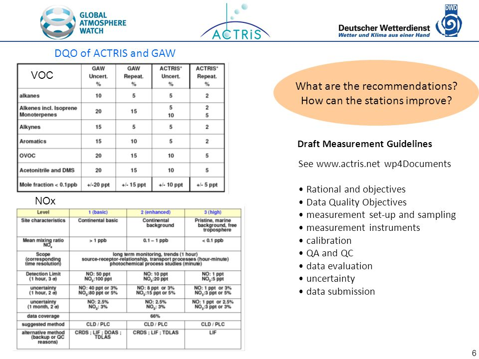 6 Draft Measurement Guidelines See www.actris.net wp4Documents Rational and objectives Data Quality Objectives measurement set-up and sampling measure