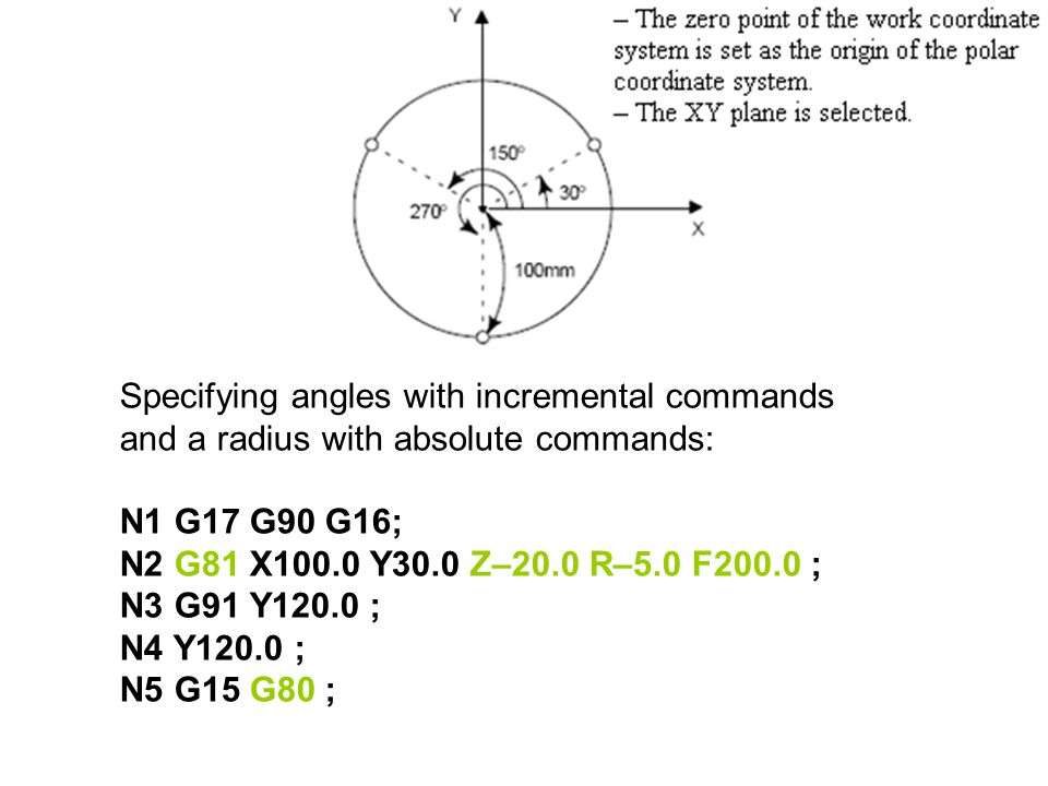 Specifying angles with incremental commands and a radius with absolute commands: N1 G17 G90 G16; N2 G81 X100.0 Y30.0 Z–20.0 R–5.0 F200.0 ; N3 G91 Y120.0 ; N4 Y120.0 ; N5 G15 G80 ;