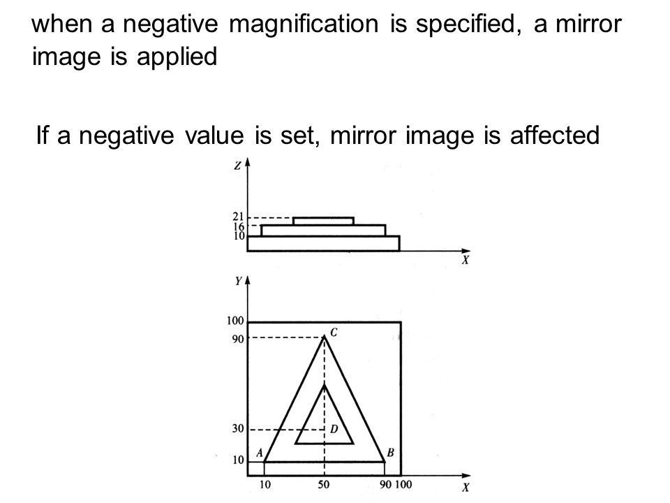 when a negative magnification is specified, a mirror image is applied If a negative value is set, mirror image is affected