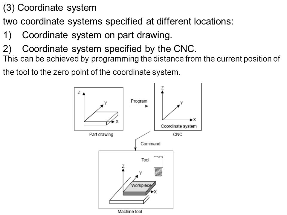 (3) Coordinate system two coordinate systems specified at different locations: 1)Coordinate system on part drawing.