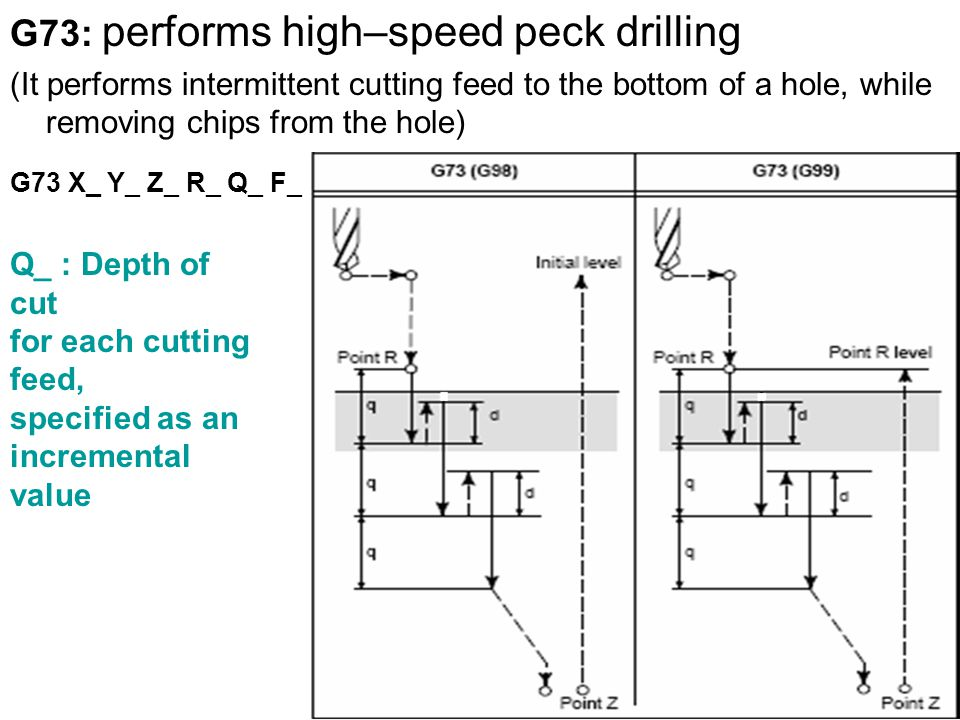 G73: performs high–speed peck drilling (It performs intermittent cutting feed to the bottom of a hole, while removing chips from the hole) G73 X_ Y_ Z_ R_ Q_ F_ Q_ : Depth of cut for each cutting feed, specified as an incremental value