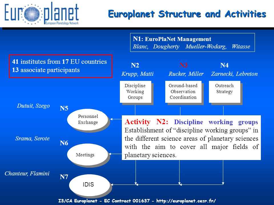 I3/CA Europlanet - EC Contract 001637 - http://europlanet.cesr.fr/ N3: Coordination of Ground-based and Space Observations and Space Observations Could be CoRoT