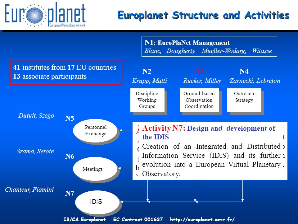 I3/CA Europlanet - EC Contract 001637 - http://europlanet.cesr.fr/ DWG 7 Targets Terrestrial exoplanets Darwin etc.