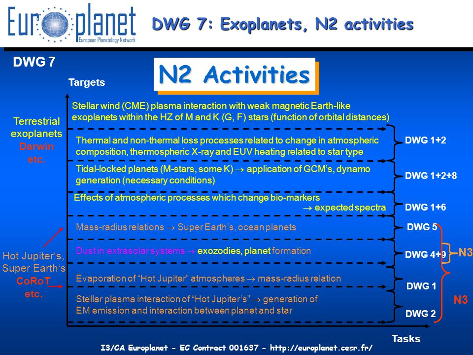 I3/CA Europlanet - EC Contract 001637 - http://europlanet.cesr.fr/ DWG 7 Targets Terrestrial exoplanets Darwin etc. Hot Jupiter's, Super Earth's CoRoT