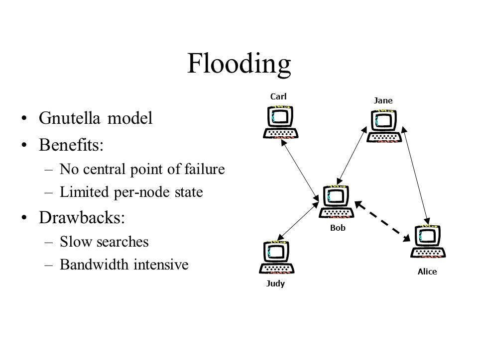 Flooding Gnutella model Benefits: –No central point of failure –Limited per-node state Drawbacks: –Slow searches –Bandwidth intensive Bob Alice Jane Judy Carl