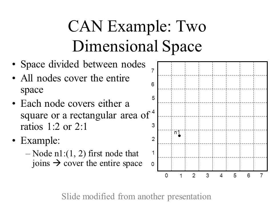 CAN Example: Two Dimensional Space Space divided between nodes All nodes cover the entire space Each node covers either a square or a rectangular area of ratios 1:2 or 2:1 Example: –Node n1:(1, 2) first node that joins  cover the entire space 1 234 5 670 1 2 3 4 5 6 7 0 n1 Slide modified from another presentation