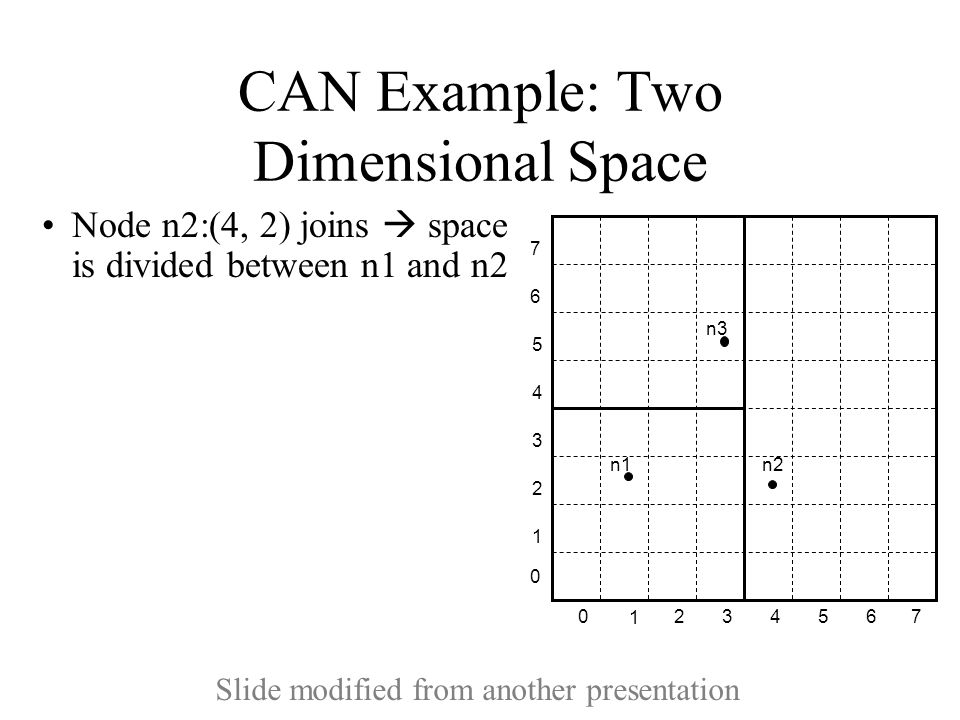 CAN Example: Two Dimensional Space Node n2:(4, 2) joins  space is divided between n1 and n2 1 234 5 670 1 2 3 4 5 6 7 0 n1 n2 n3 Slide modified from another presentation