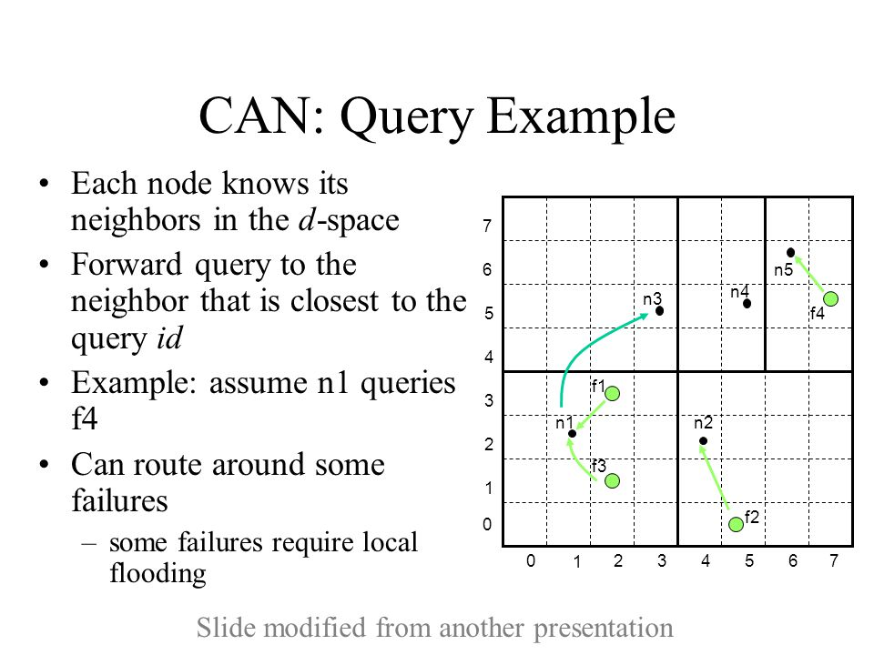 CAN: Query Example Each node knows its neighbors in the d-space Forward query to the neighbor that is closest to the query id Example: assume n1 queries f4 Can route around some failures –some failures require local flooding 1 234 5 670 1 2 3 4 5 6 7 0 n1 n2 n3 n4 n5 f1 f2 f3 f4 Slide modified from another presentation