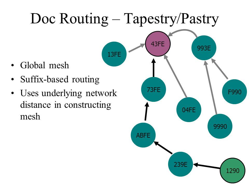 Doc Routing – Tapestry/Pastry Global mesh Suffix-based routing Uses underlying network distance in constructing mesh 13FE ABFE 1290 239E 73FE 9990 F990 993E 04FE 43FE