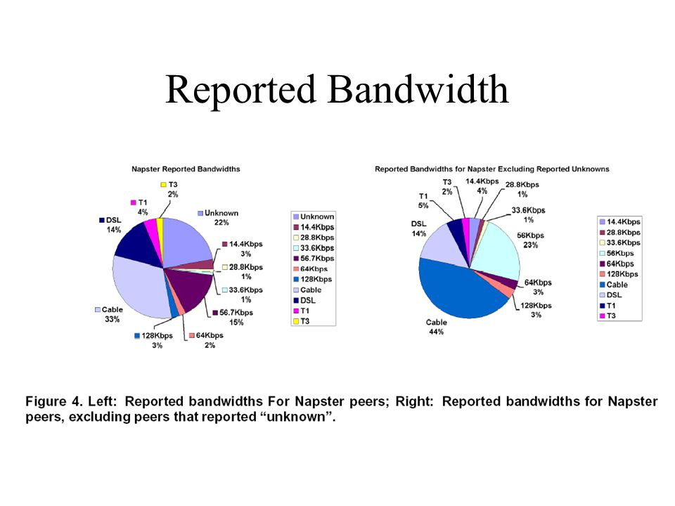 Reported Bandwidth