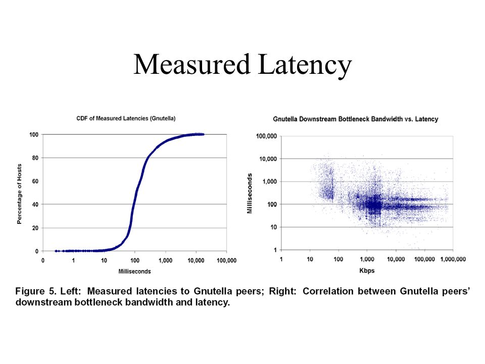 Measured Latency