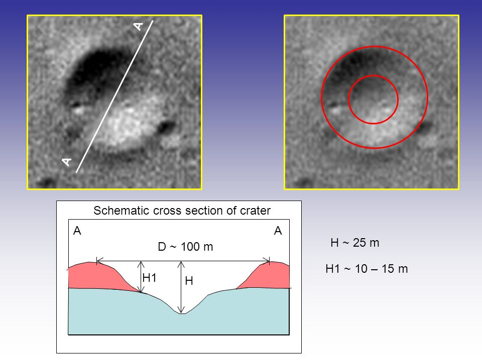 D ~ 100 m Schematic cross section of crater A A AA H1 ~ 10 – 15 m H ~ 25 m H H1