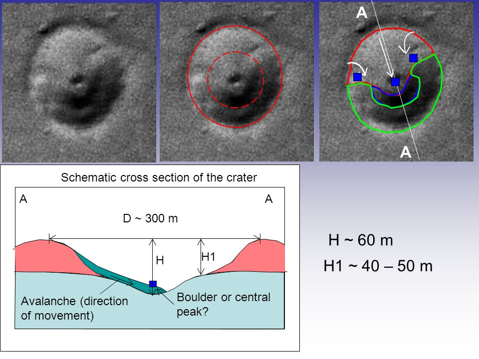 H1 ~ 40 – 50 m H ~ 60 m D ~ 300 m Schematic cross section of the crater AA H1 Boulder or central peak.