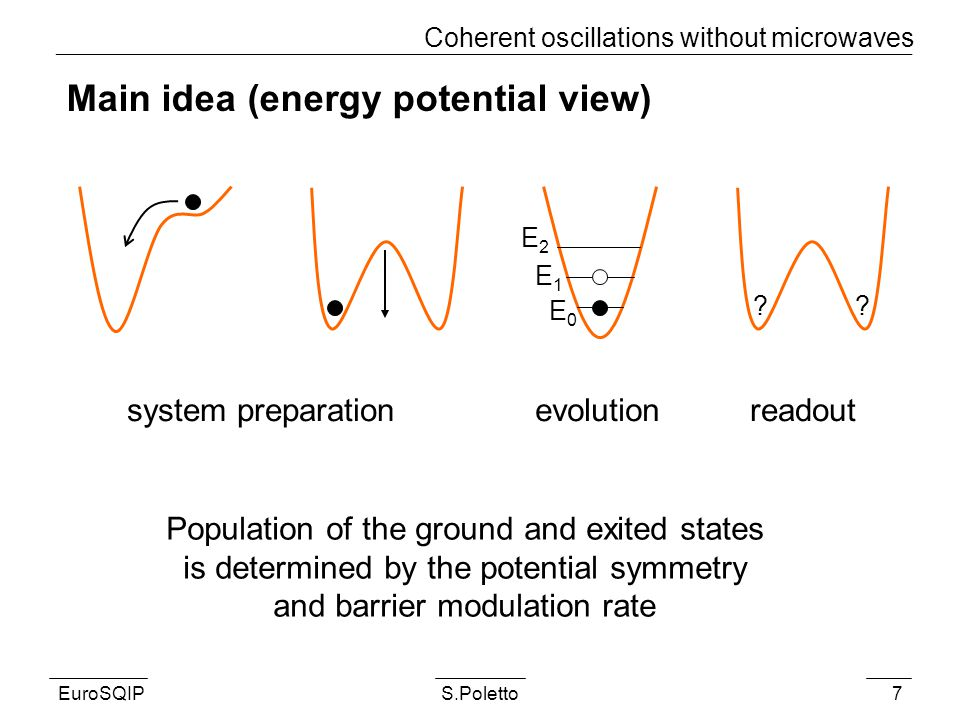 EuroSQIPS.Poletto7 Main idea (energy potential view) Coherent oscillations without microwaves system preparationevolutionreadout Population of the ground and exited states is determined by the potential symmetry and barrier modulation rate .