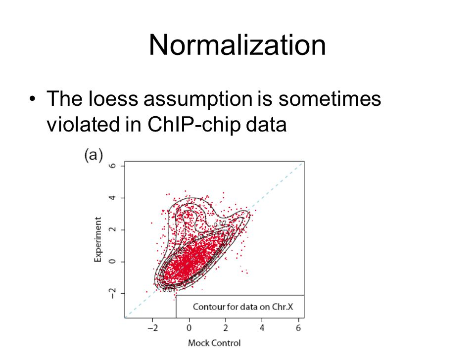 Normalization The loess assumption is sometimes violated in ChIP-chip data