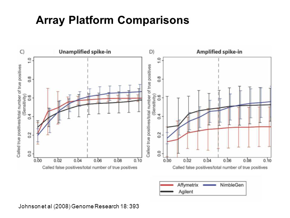 Array Platform Comparisons Johnson et al (2008) Genome Research 18: 393