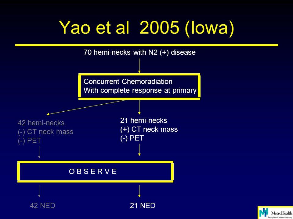 Yao et al 2005 (Iowa) 70 hemi-necks with N2 (+) disease Concurrent Chemoradiation With complete response at primary 42 hemi-necks (-) CT neck mass (-)