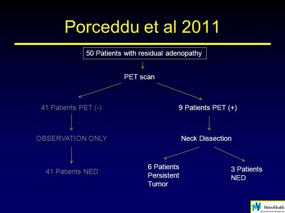 Porceddu et al 2011 50 Patients with residual adenopathy PET scan 41 Patients PET (-)9 Patients PET (+) OBSERVATION ONLY 41 Patients NED Neck Dissecti