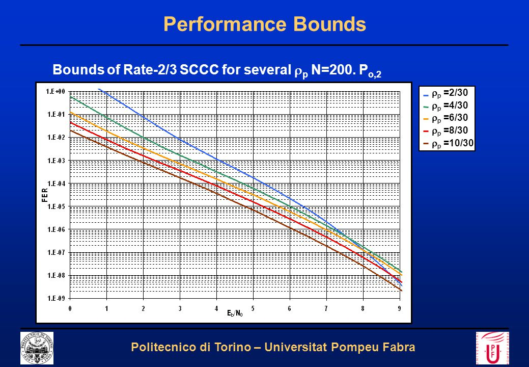 17 Politecnico di Torino – Universitat Pompeu Fabra Performance Bounds Bounds of Rate-2/3 SCCC for several  p N=200.