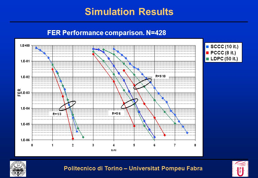 22 Politecnico di Torino – Universitat Pompeu Fabra Simulation Results FER Performance comparison. N=428 SCCC (10 it.) PCCC (8 it.) LDPC (50 it.)