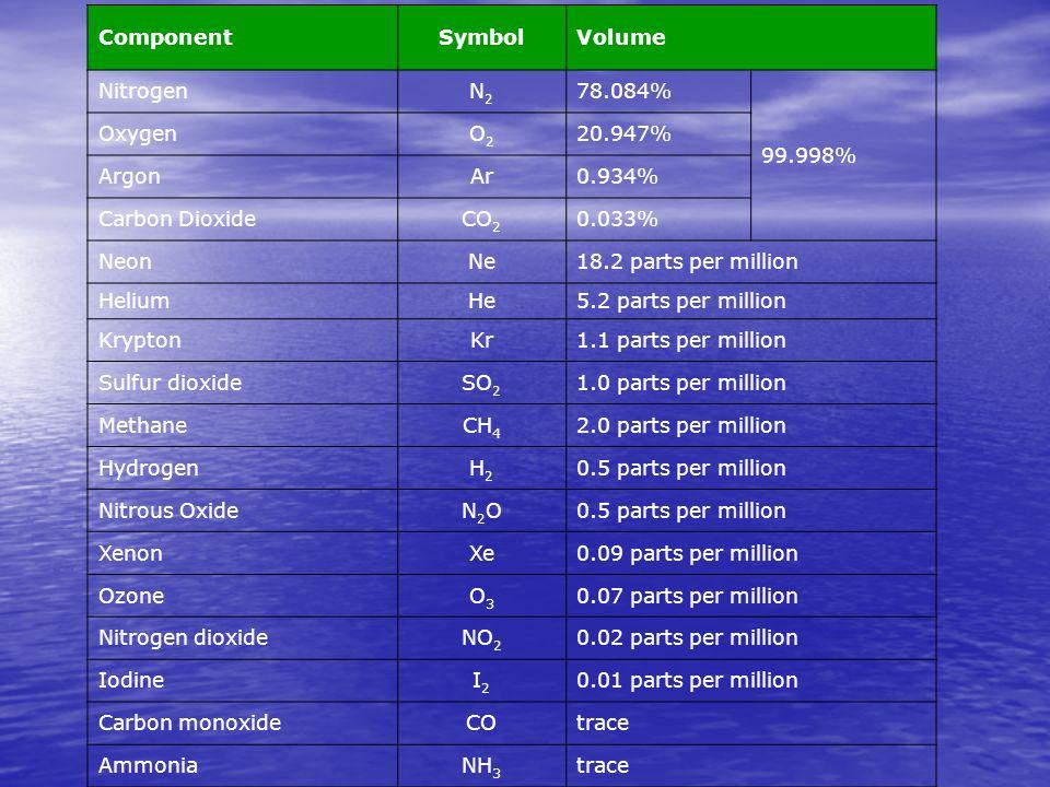 ComponentSymbolVolume NitrogenN2N2 78.084% 99.998% OxygenO2O2 20.947% ArgonAr0.934% Carbon DioxideCO 2 0.033% NeonNe18.2 parts per million HeliumHe5.2 parts per million KryptonKr1.1 parts per million Sulfur dioxideSO 2 1.0 parts per million MethaneCH 4 2.0 parts per million HydrogenH2H2 0.5 parts per million Nitrous OxideN2ON2O0.5 parts per million XenonXe0.09 parts per million OzoneO3O3 0.07 parts per million Nitrogen dioxideNO 2 0.02 parts per million IodineI2I2 0.01 parts per million Carbon monoxideCOtrace AmmoniaNH 3 trace