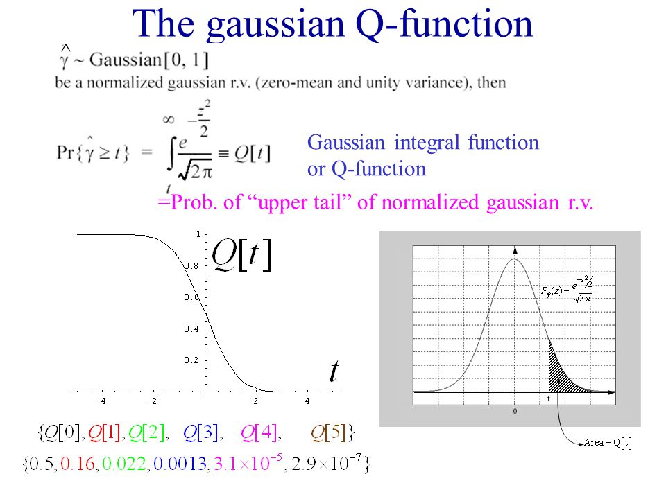 """The gaussian Q-function ^ Gaussian integral function or Q-function =Prob. of """"upper tail"""" of normalized gaussian r.v."""