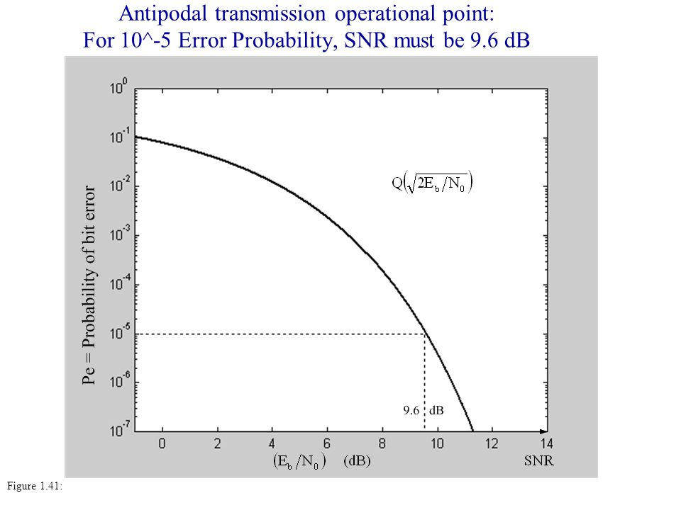 Antipodal transmission operational point: For 10^-5 Error Probability, SNR must be 9.6 dB Figure 1.41: