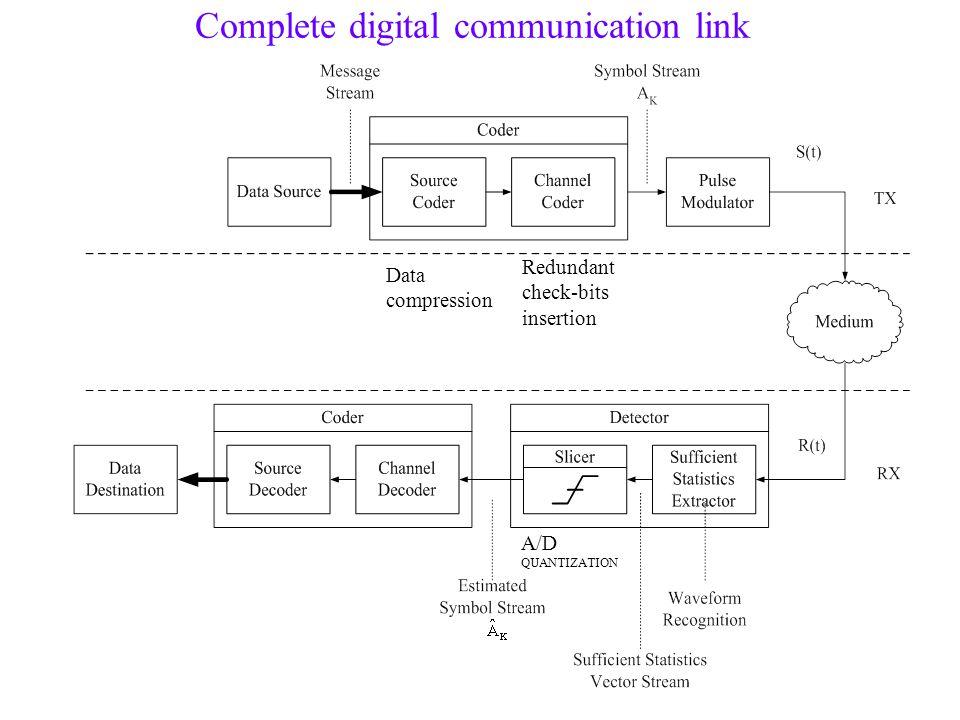 Complete digital communication link A/D QUANTIZATION Data compression Redundant check-bits insertion