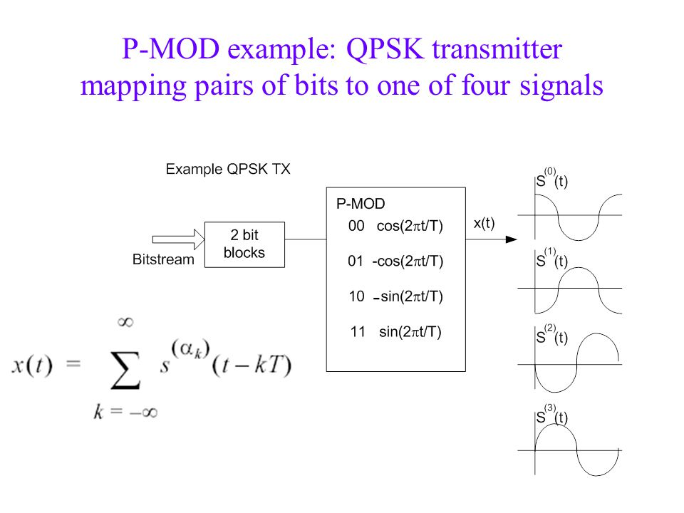 P-MOD example: QPSK transmitter mapping pairs of bits to one of four signals -