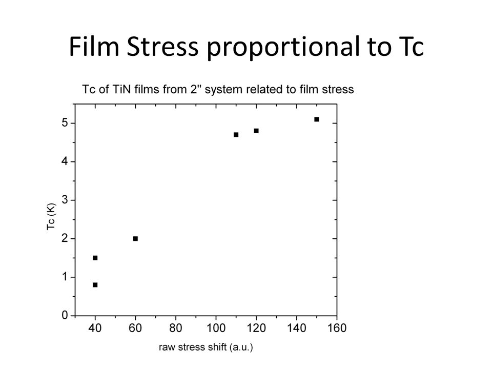 Film Stress proportional to Tc