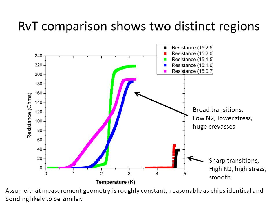 RvT comparison shows two distinct regions Sharp transitions, High N2, high stress, smooth Broad transitions, Low N2, lower stress, huge crevasses Assume that measurement geometry is roughly constant, reasonable as chips identical and bonding likely to be similar.
