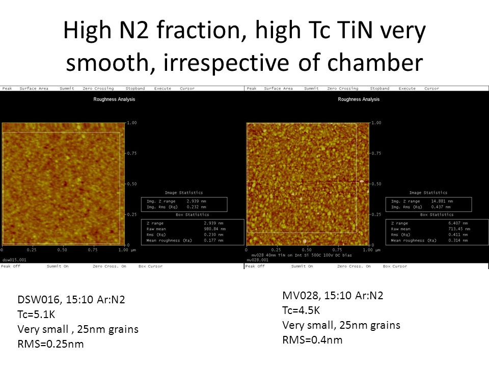 High N2 fraction, high Tc TiN very smooth, irrespective of chamber DSW016, 15:10 Ar:N2 Tc=5.1K Very small, 25nm grains RMS=0.25nm MV028, 15:10 Ar:N2 Tc=4.5K Very small, 25nm grains RMS=0.4nm