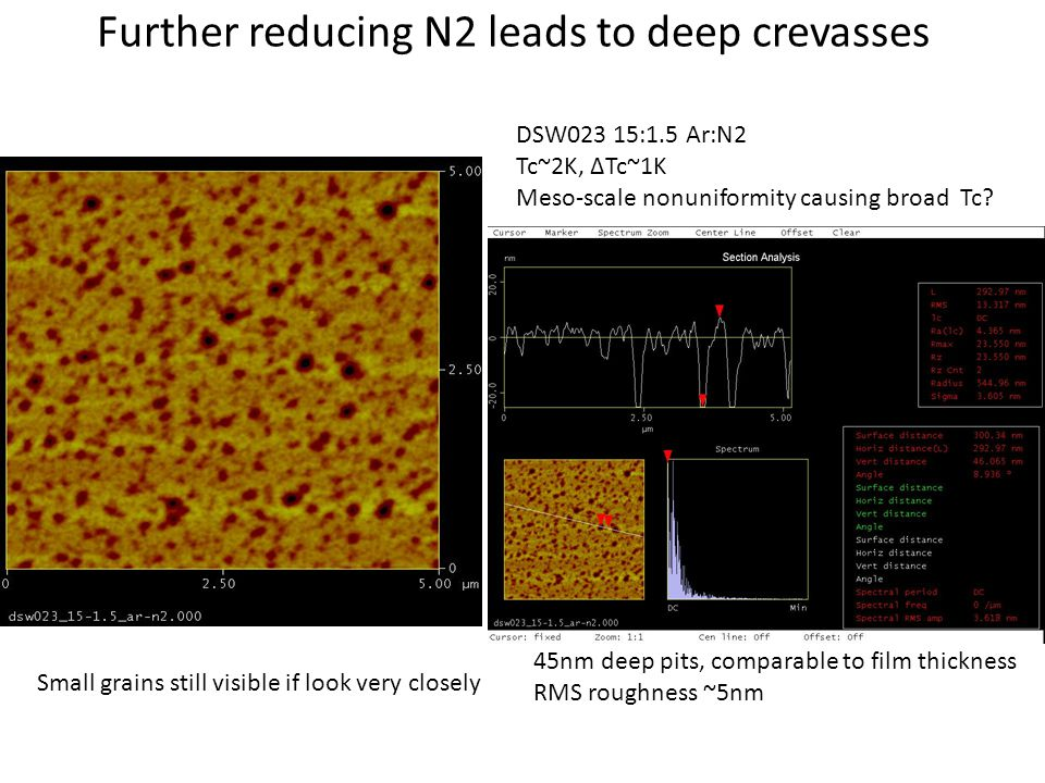 Further reducing N2 leads to deep crevasses 45nm deep pits, comparable to film thickness RMS roughness ~5nm Small grains still visible if look very cl