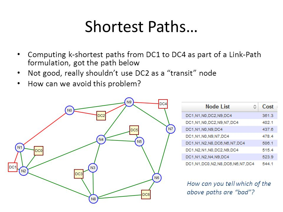 Shortest Paths… Computing k-shortest paths from DC1 to DC4 as part of a Link-Path formulation, got the path below Not good, really shouldn't use DC2 a